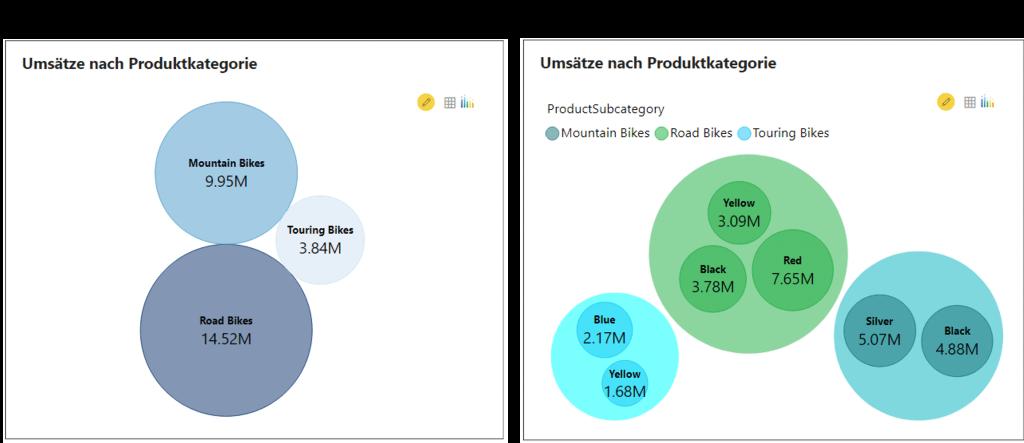 Bubble Charts mit und ohne Clustering